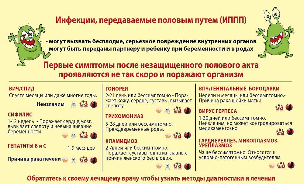 venericheskie-zabolevaniya
